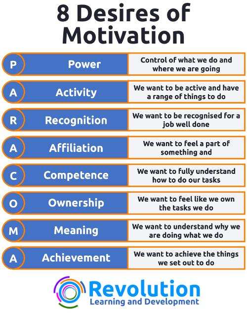 Spitzers 8 Desires of Motivation Infographic