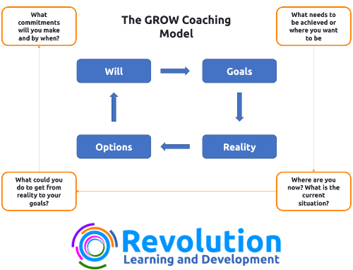 Does coaching really work? The GROW Coaching