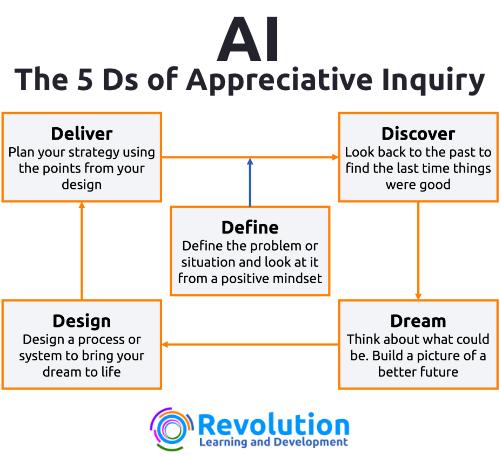 the 5 Ds of Appreciative Inquiry