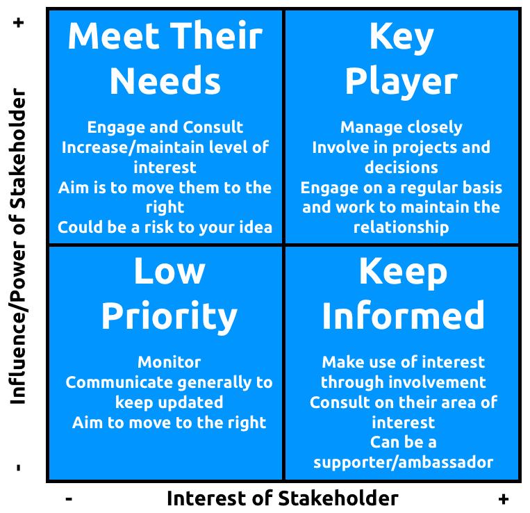 The Power/Interest Grid
