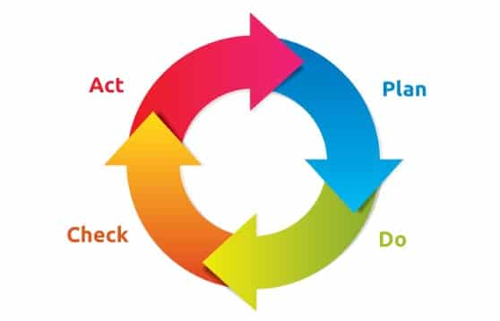 The Plan-Do-Check-Act (PDCA) Process Management Method