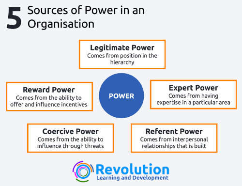 5 Sources of Power in Organisations