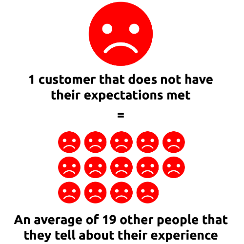 The Importance of Customer Service - Angry Customer Infographic