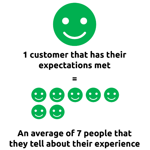 The Importance of Customer Service - Happy Customer Infographic