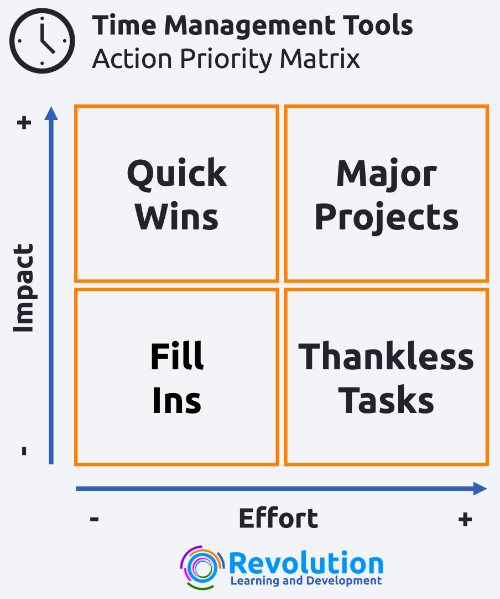 time management tools - action priority matric