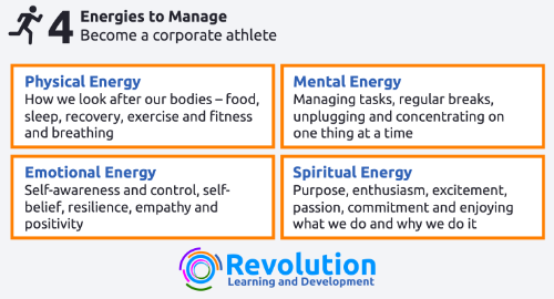 Corporate Athlete - the 4 energies to manage