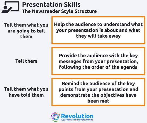 Presentation Structure - Newsreader Style