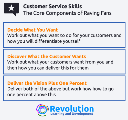 How to Create Faving Fans - the 3 Components of Raving Fans