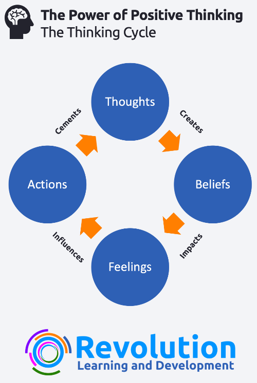 Benefits of Positive Thinking - The Thinking Cycle